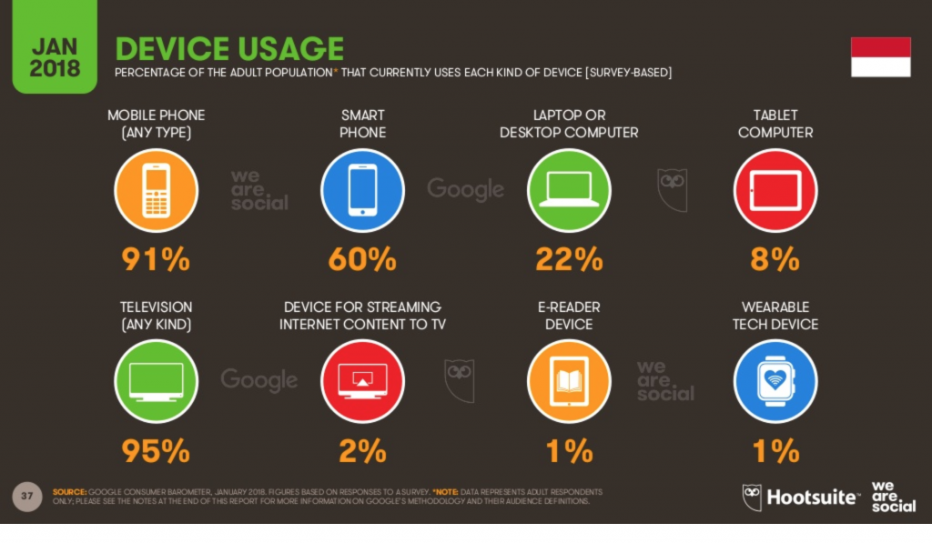 indonesia device usage methods southeast asia ecommerce