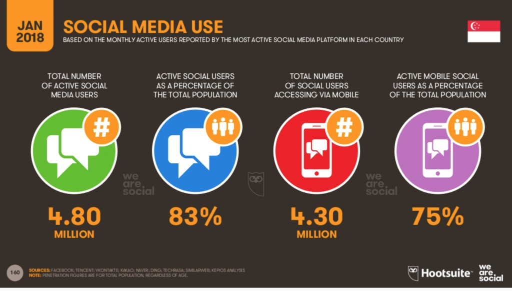 singapore social media use southeast asia ecommerce