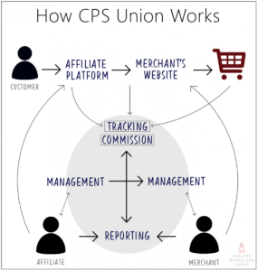 China Affiliate Marketing - CPS Union Overview