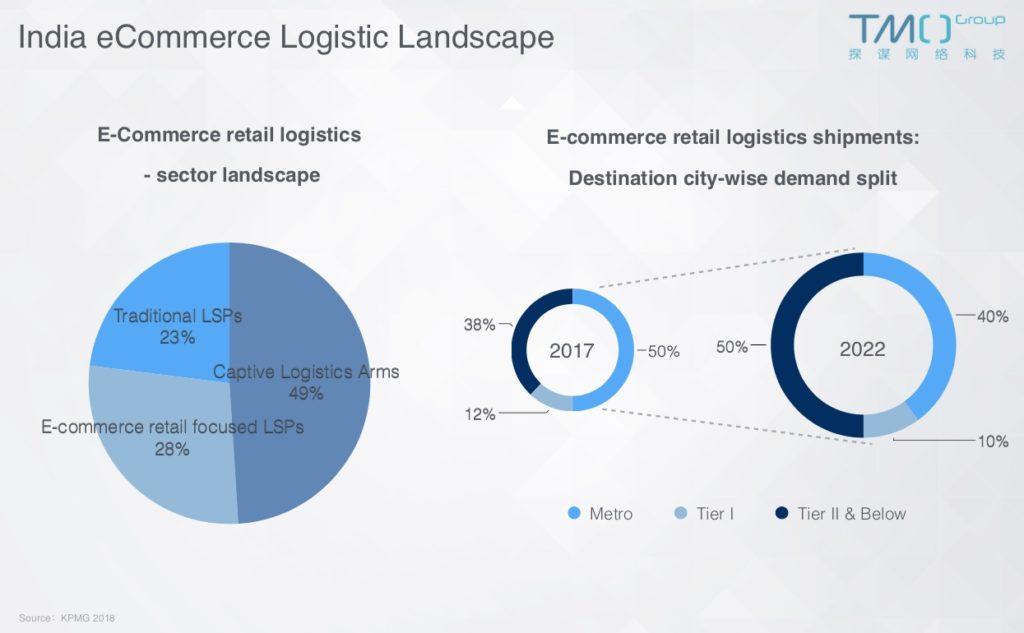 TMO Group Blog   Southeast Asia eCommerce - Logistics
