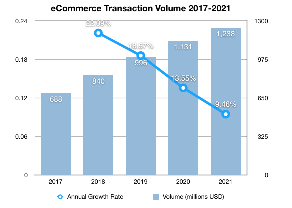 Philippines eCommerce growth