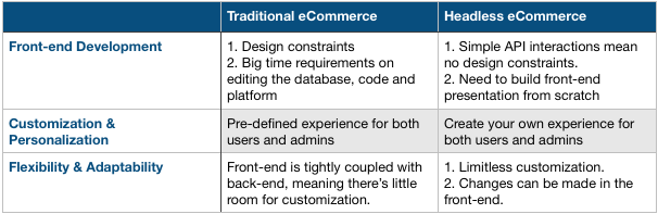 Headless eCommerce vs Traditional eCommerce