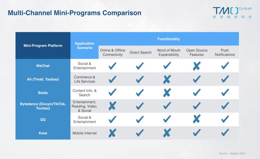 new retail mini-program function comparison