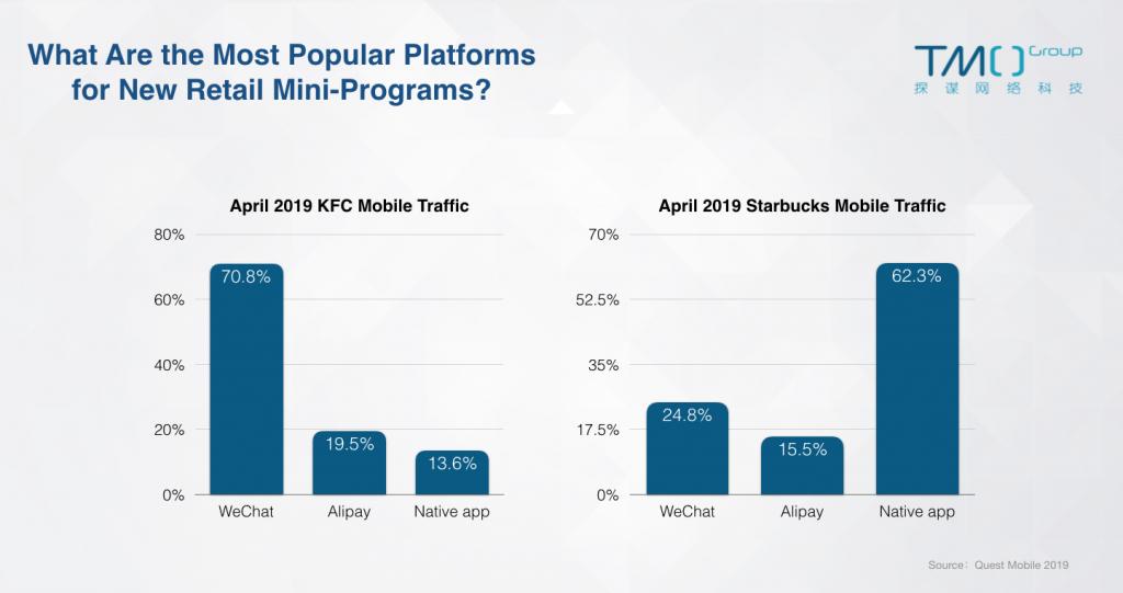 new retail mini-program traffic comparison
