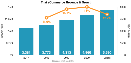 sell to Thailand ecommerce stats