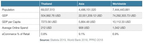 thailand data