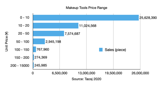 China S Best Ing Makeup Brands
