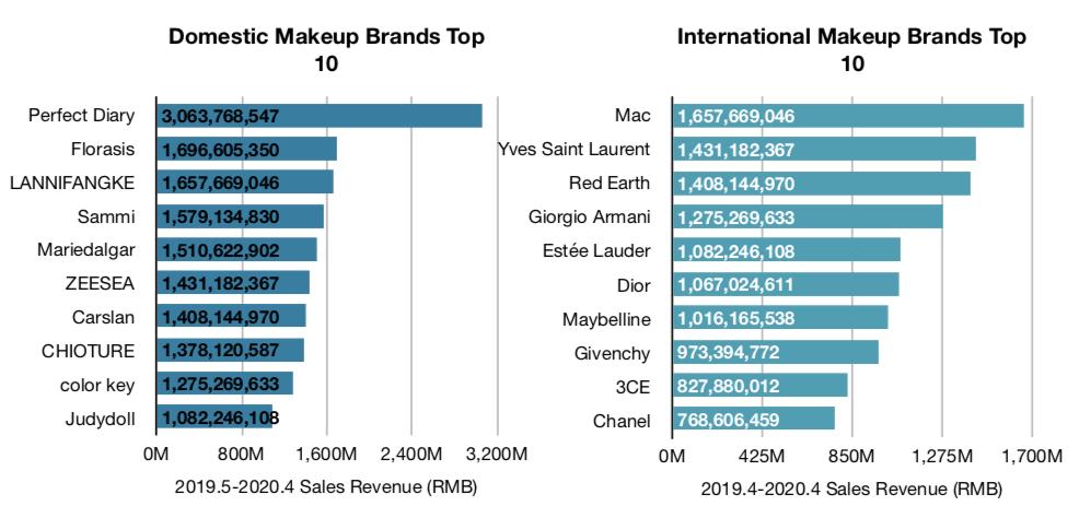 China Cosmetics Industry Report