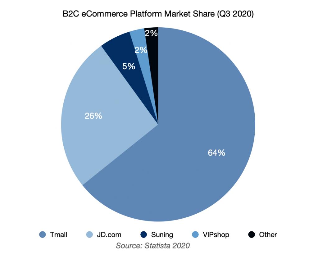 china ecommerce b2c market share
