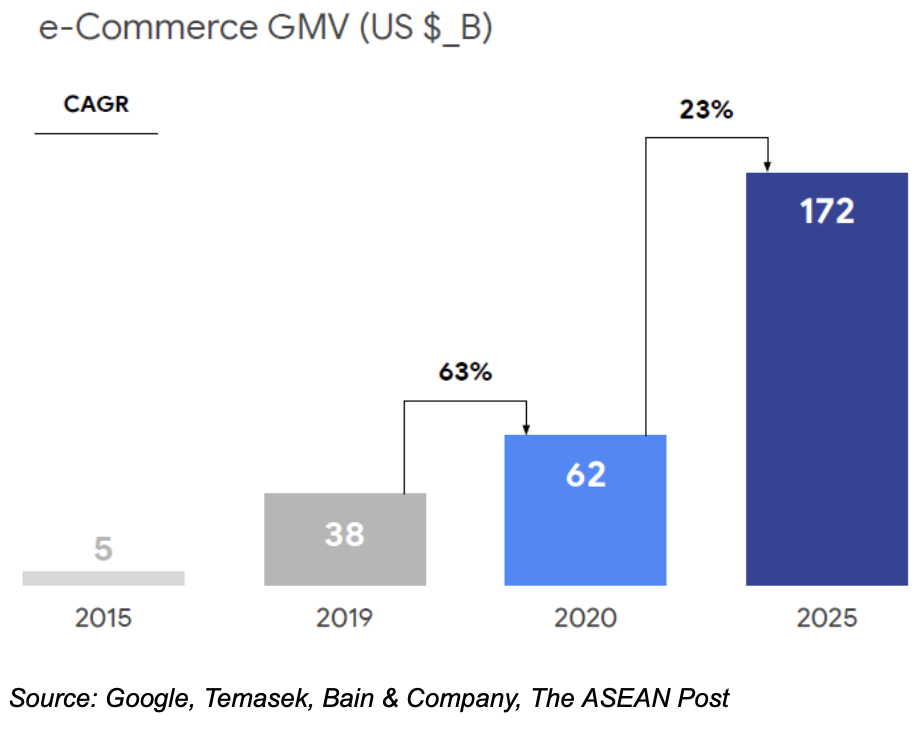 Southeast Asia eCommerce Insights GMV growth