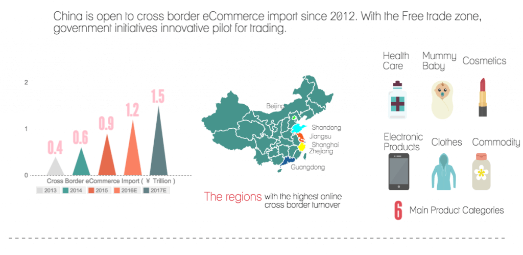 Free Trade Zone for cross border eCommerce