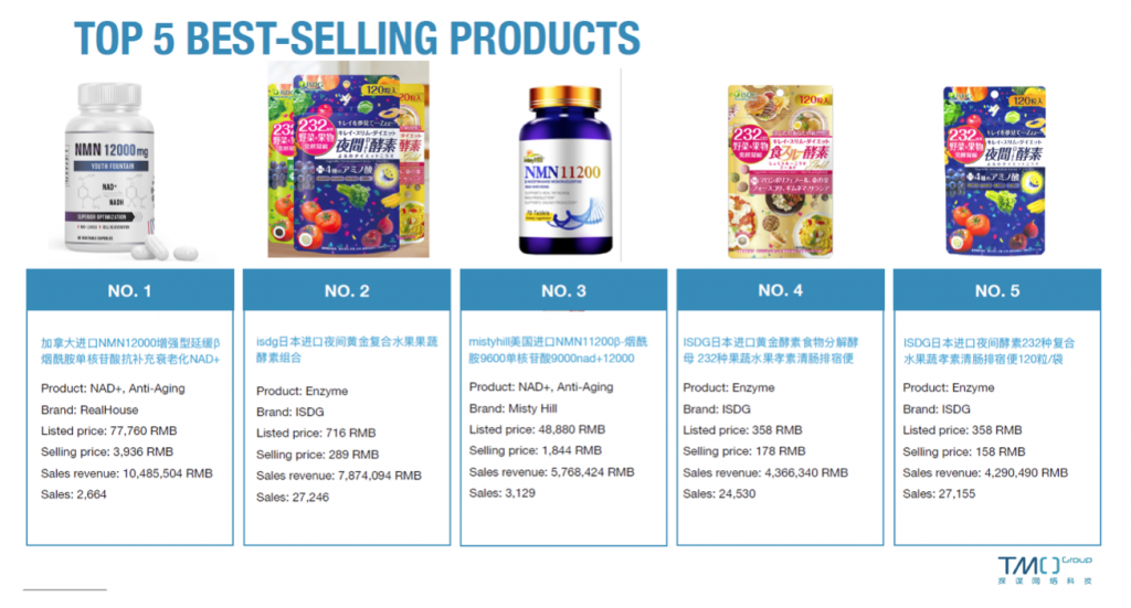 china health supplements market Top 5 Best-sellers february