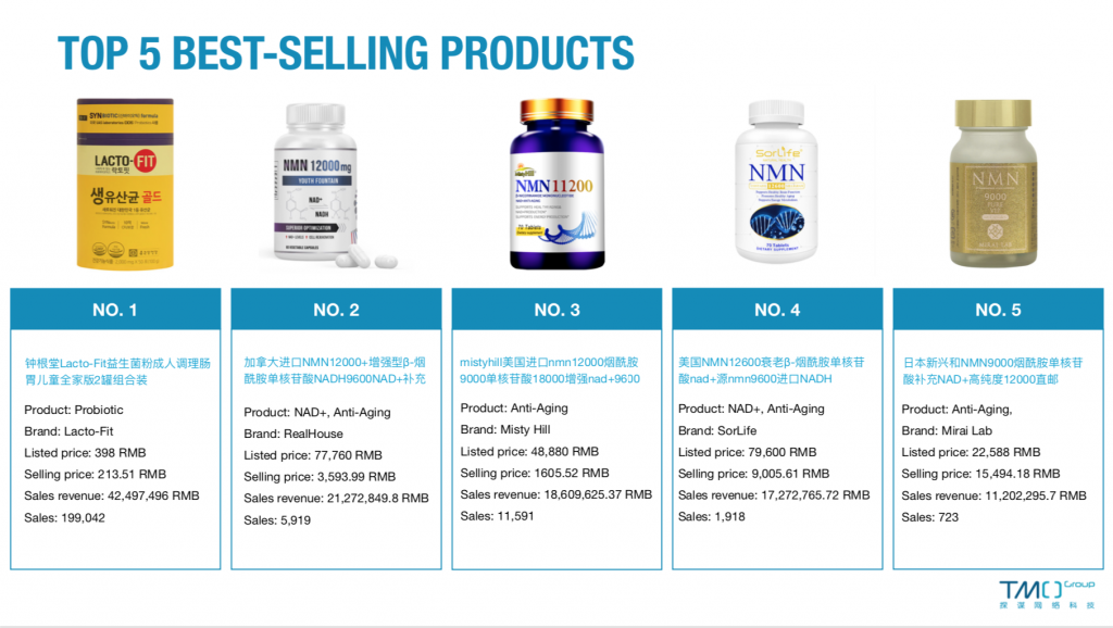 china health supplements market Top 5 Best-sellers january
