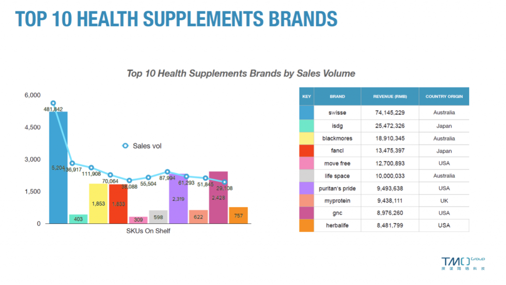 china health supplements market brands february