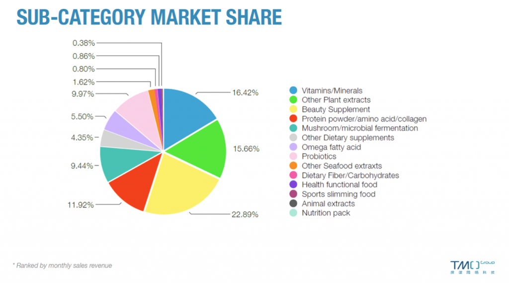 china health supplements market categories february