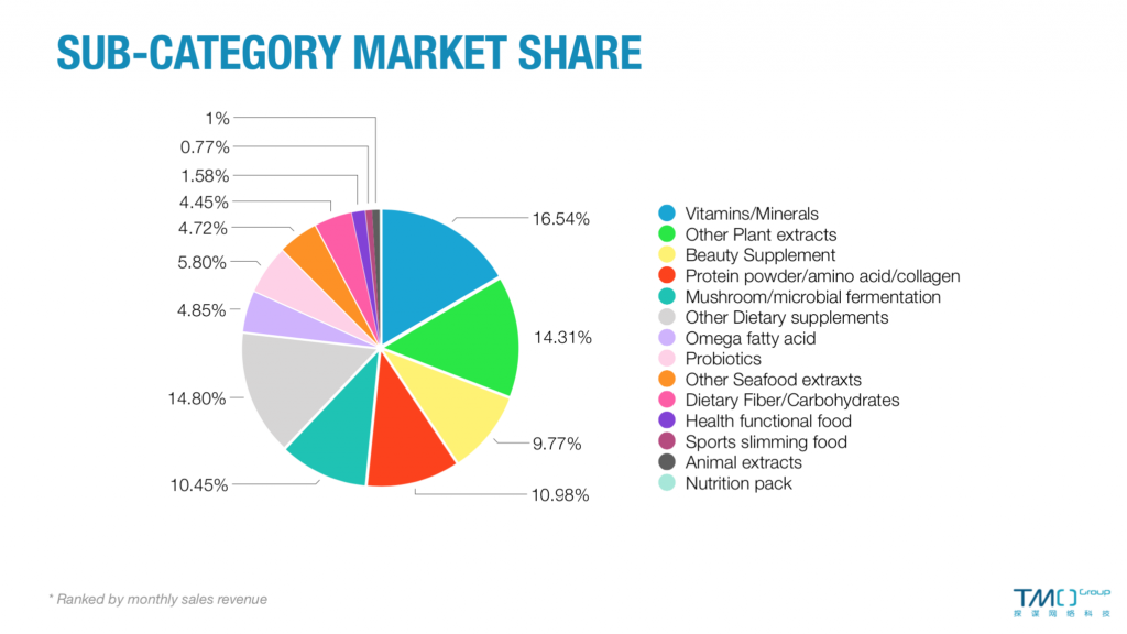 china health supplements market categories january