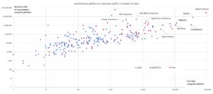 eCommerce Platforms Comparison in 3 tiers