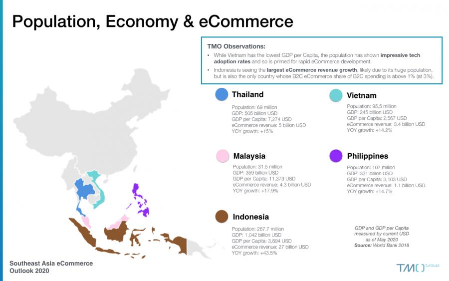 sea ecommerce outlook