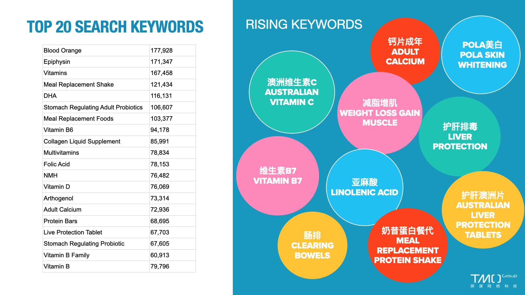 Health Supplements Statistics December
