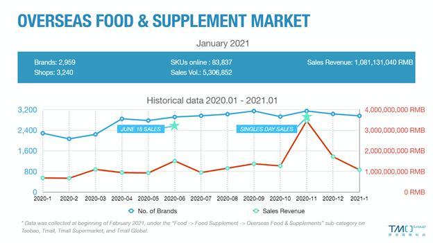 Health Supplements Statistics January